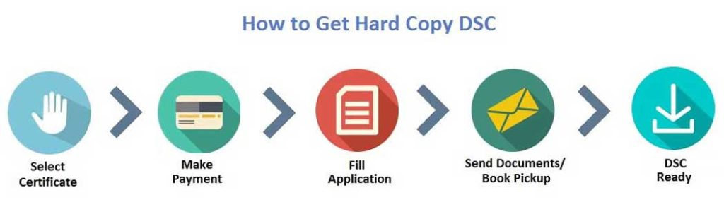 How to get Digital signature