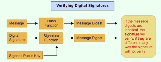 verify Digital signature