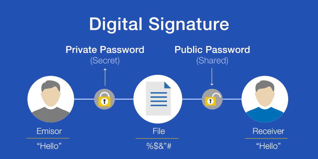 What Is Digital Signature Certificate And Uses Signyourdoc