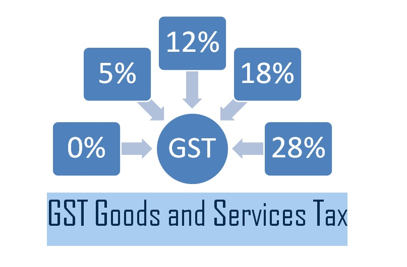 New GST Rates by 31st GST Council meeting